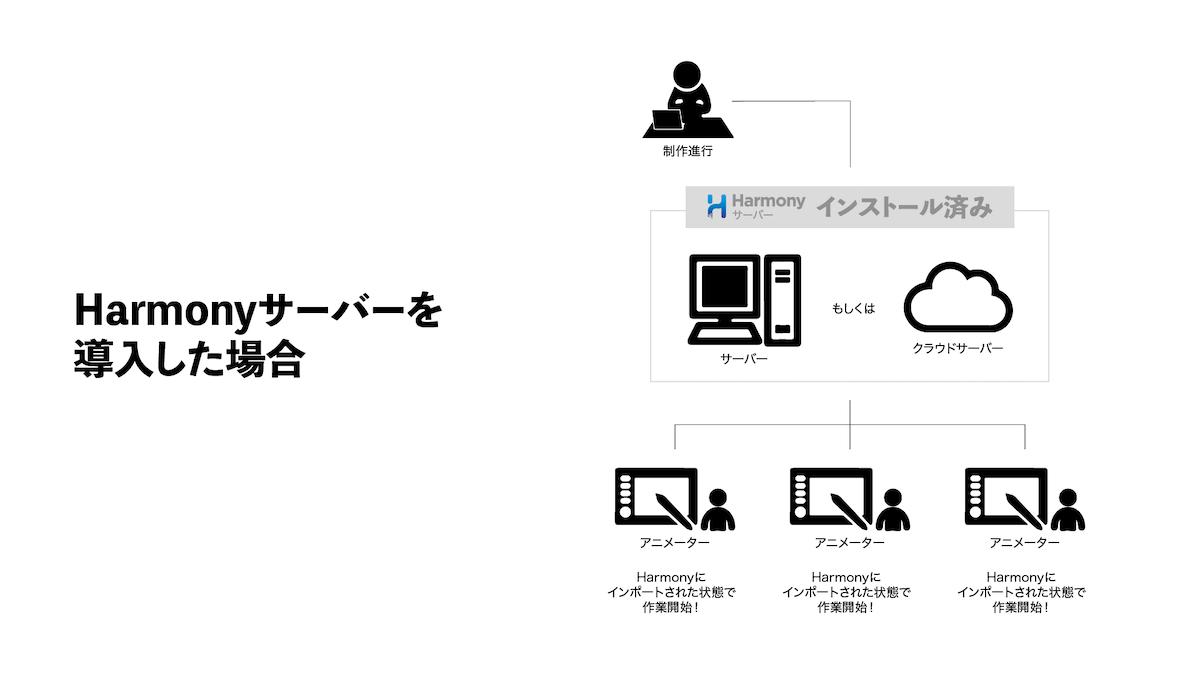 HarmonyServer-04-min