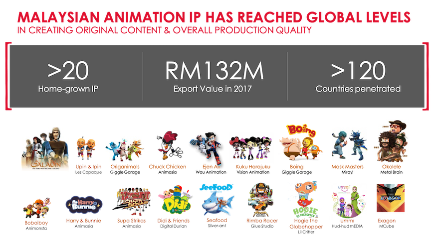 Malaysian-Animation-industry-stats